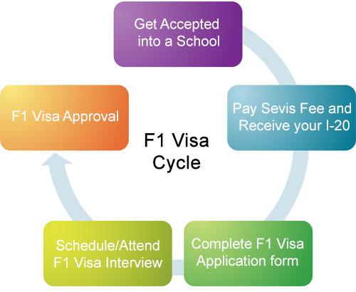 635470819859325710 Xin Visa du học Hoa Kỳ: Khó hay là dễ